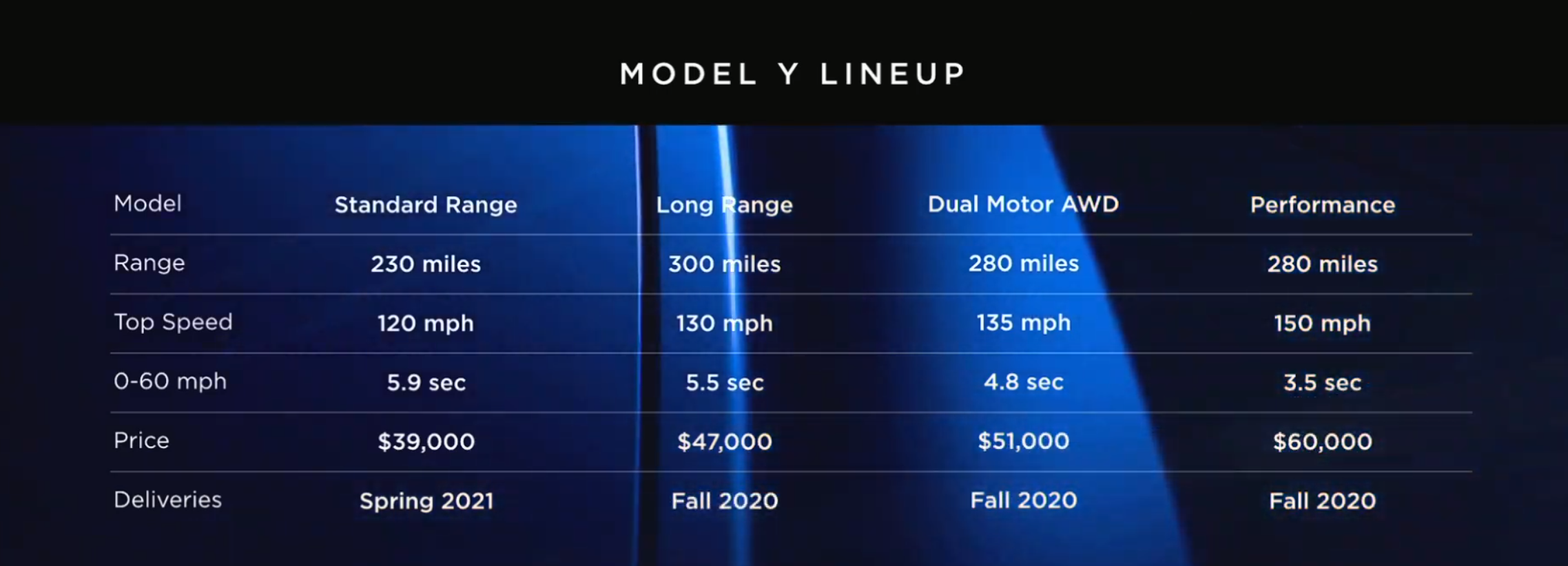 Model Y Unveiling - Model 7 pricing